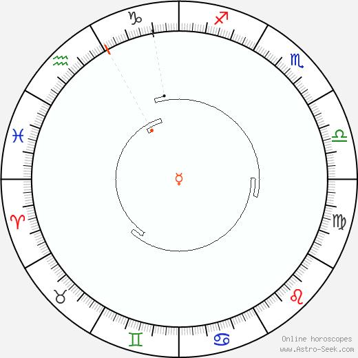 Mercurio Retrograde Astro Calendar 1825