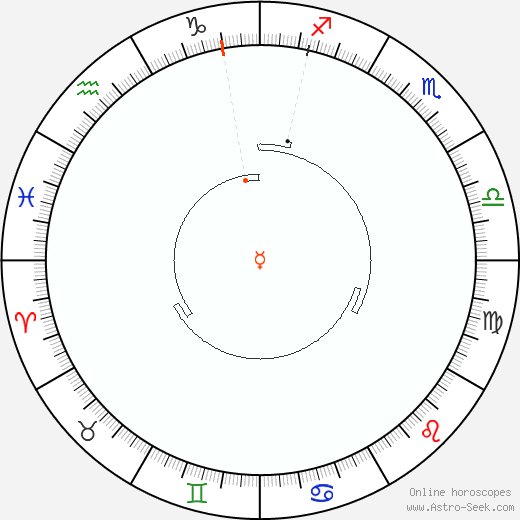 Mercurio Retrograde Astro Calendar 1826