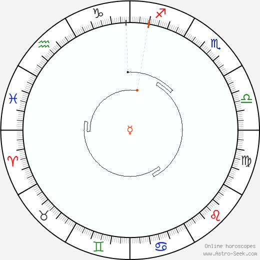 Mercurio Retrograde Astro Calendar 1828