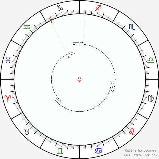 Mercurio Retrograde Astro Calendar 1832
