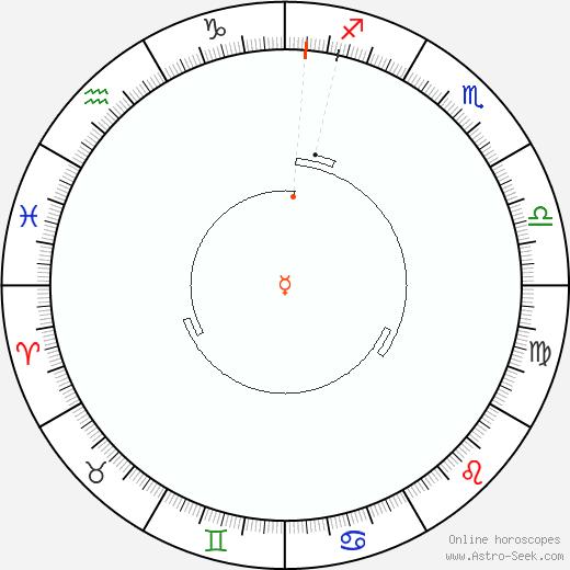 Mercurio Retrograde Astro Calendar 1833