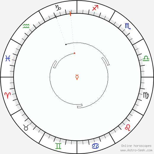 Mercurio Retrograde Astro Calendar 1836