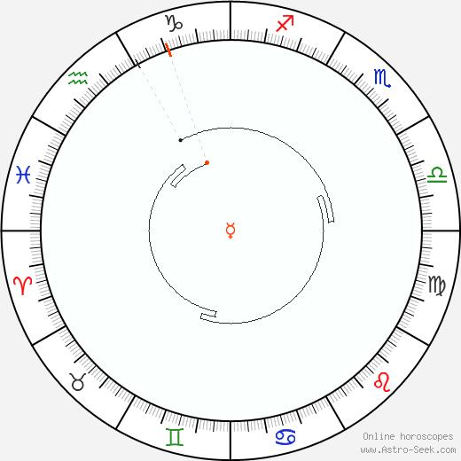 Mercurio Retrograde Astro Calendar 1837