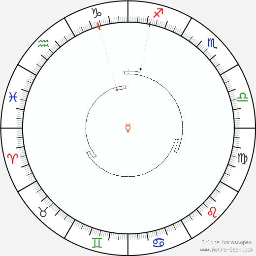 Mercurio Retrograde Astro Calendar 1839