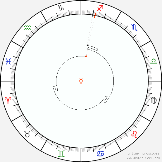 Mercurio Retrograde Astro Calendar 1840