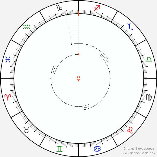 Mercurio Retrograde Astro Calendar 1842