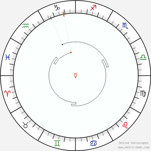 Mercurio Retrograde Astro Calendar 1843