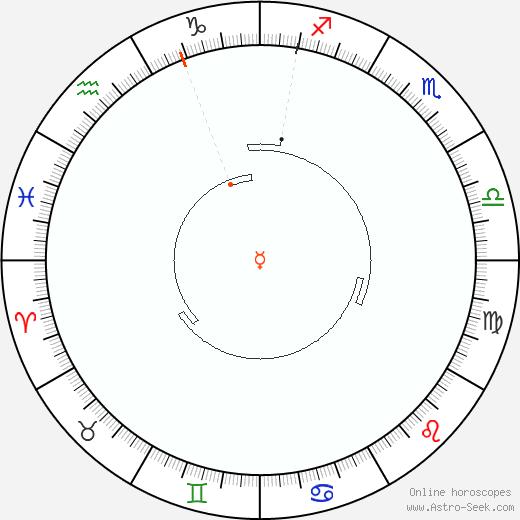 Mercurio Retrograde Astro Calendar 1852