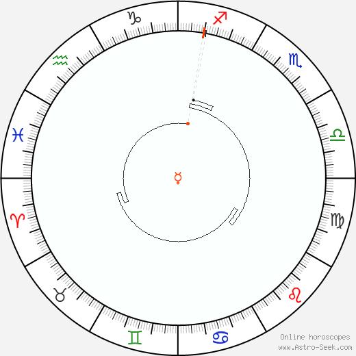 Mercurio Retrograde Astro Calendar 1853