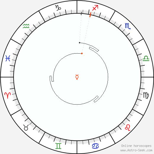 Mercurio Retrograde Astro Calendar 1867