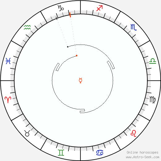 Mercurio Retrograde Astro Calendar 1869