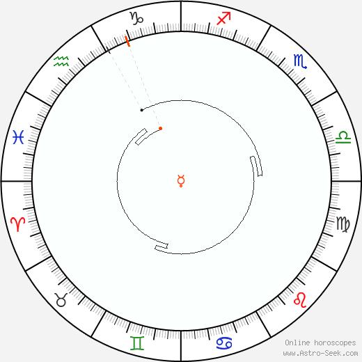 Mercurio Retrograde Astro Calendar 1870