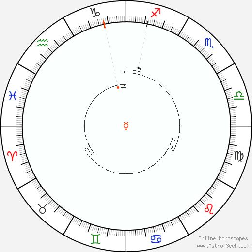 Mercurio Retrograde Astro Calendar 1872