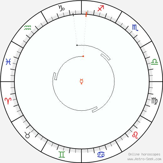 Mercurio Retrograde Astro Calendar 1881