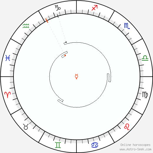 Mercurio Retrograde Astro Calendar 1884