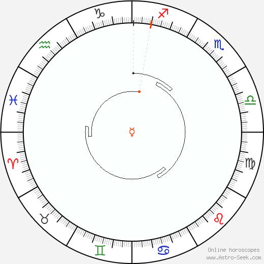 Mercurio Retrograde Astro Calendar 1887