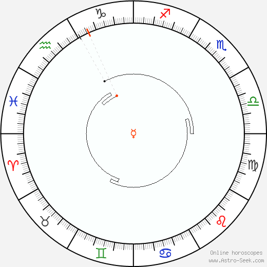 Mercurio Retrograde Astro Calendar 1890