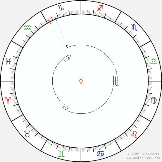 Mercurio Retrograde Astro Calendar 1897