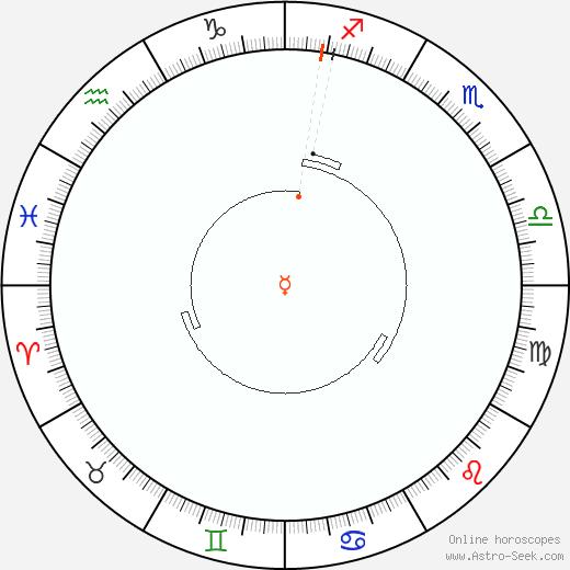 Mercurio Retrograde Astro Calendar 1899