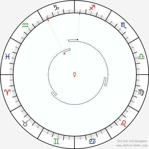 Mercurio Retrograde Astro Calendar 1911