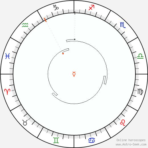 Mercurio Retrograde Astro Calendar 1924
