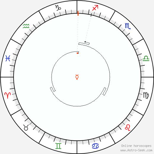Mercurio Retrograde Astro Calendar 1925