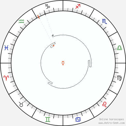 Mercurio Retrograde Astro Calendar 1930