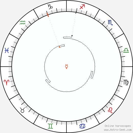 Mercurio Retrograde Astro Calendar 1931