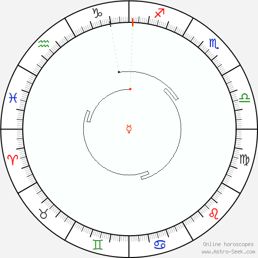 Mercurio Retrograde Astro Calendar 1934