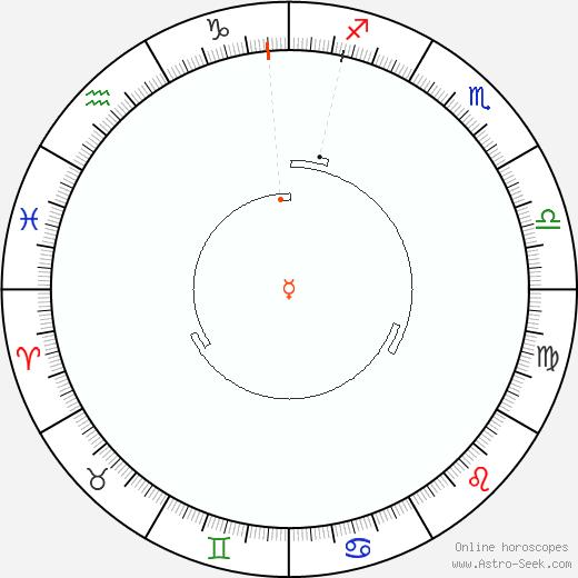 Mercurio Retrograde Astro Calendar 1938