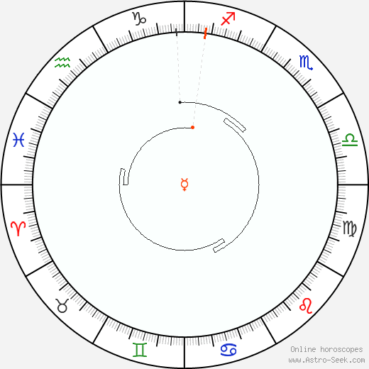 Mercurio Retrograde Astro Calendar 1940