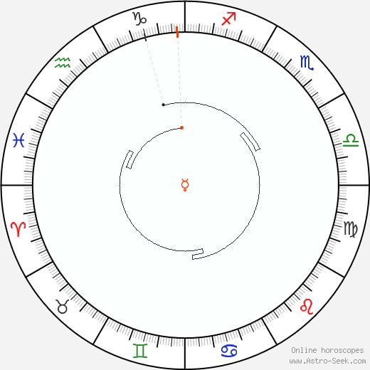 Mercurio Retrograde Astro Calendar 1941