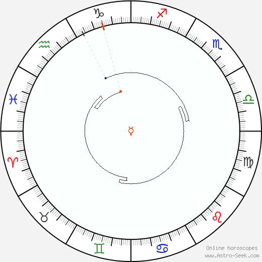 Mercurio Retrograde Astro Calendar 1942