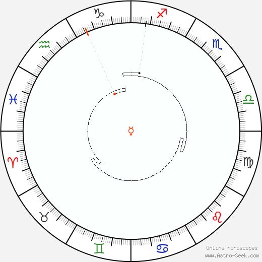 Mercurio Retrograde Astro Calendar 1944