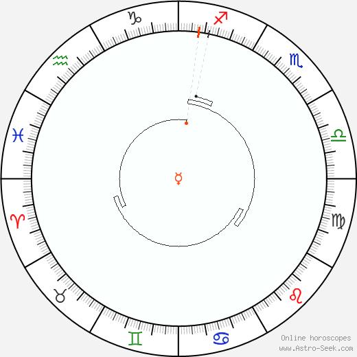 Mercurio Retrograde Astro Calendar 1945