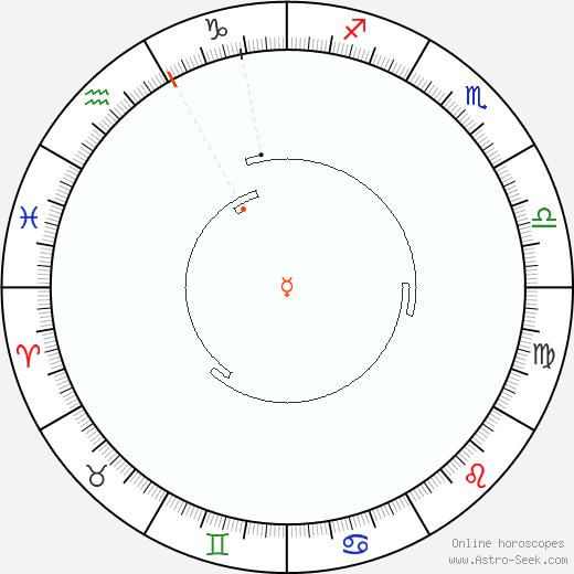 Mercurio Retrograde Astro Calendar 1950