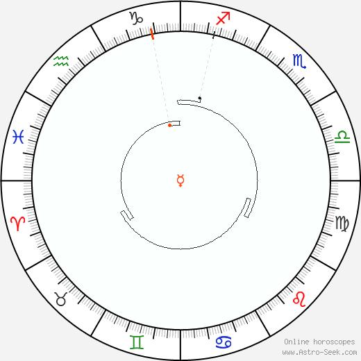 Mercurio Retrograde Astro Calendar 1951