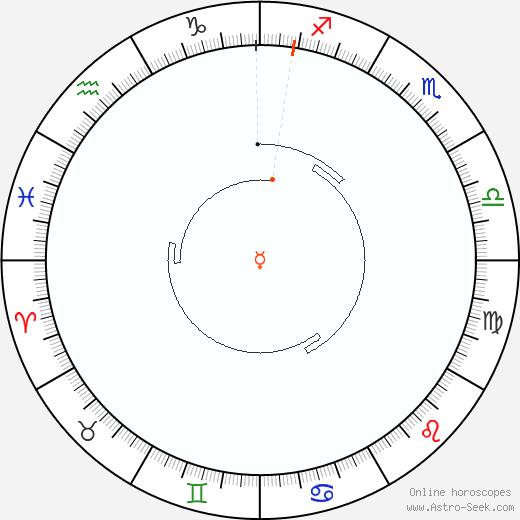 Mercurio Retrograde Astro Calendar 1953