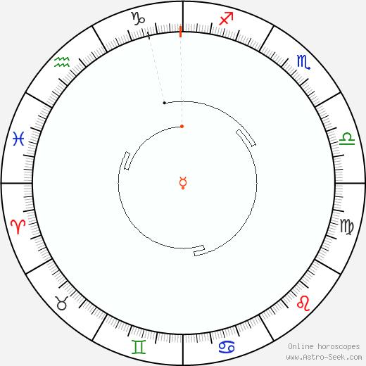 Mercurio Retrograde Astro Calendar 1954