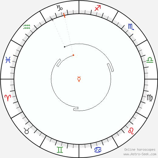 Mercurio Retrograde Astro Calendar 1955