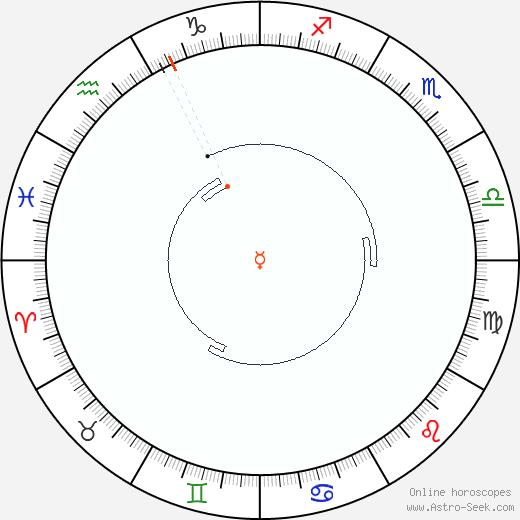 Mercurio Retrograde Astro Calendar 1956