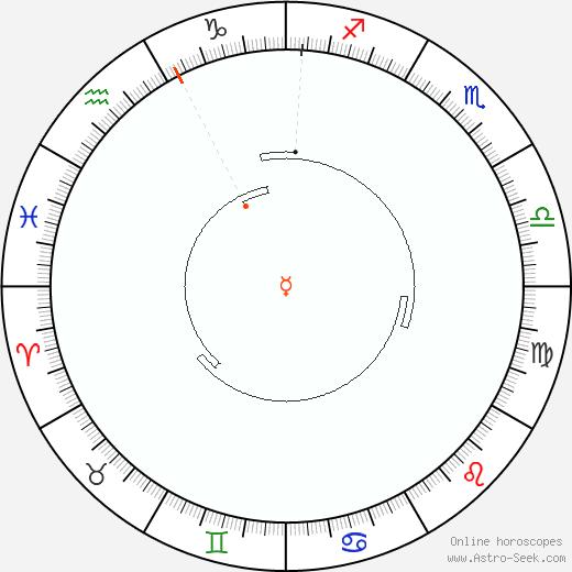 Mercurio Retrograde Astro Calendar 1957