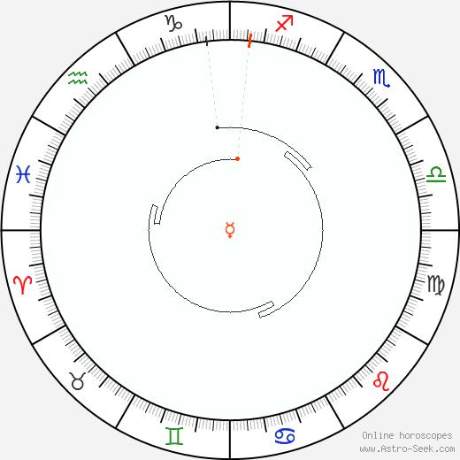 Mercurio Retrograde Astro Calendar 1960