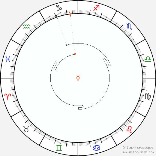 Mercurio Retrograde Astro Calendar 1961