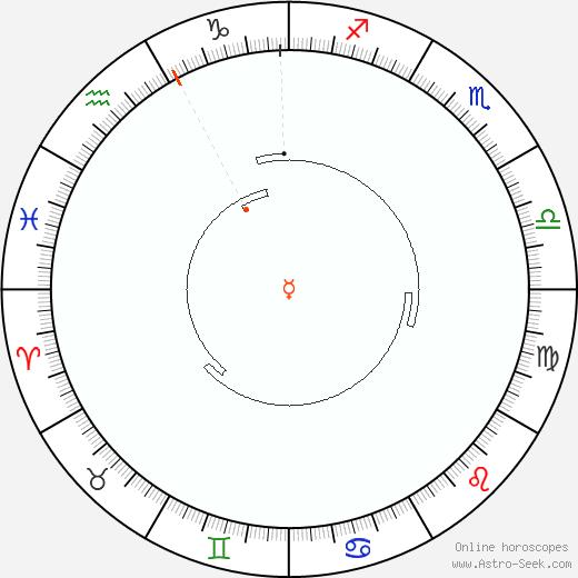 Mercurio Retrograde Astro Calendar 1970