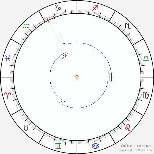 Mercurio Retrograde Astro Calendar 1976