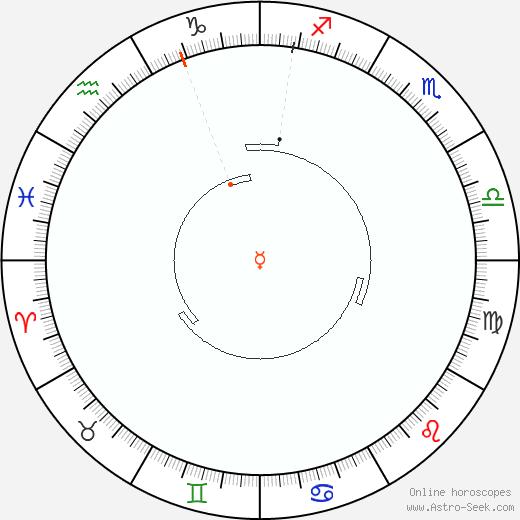 Mercurio Retrograde Astro Calendar 1977