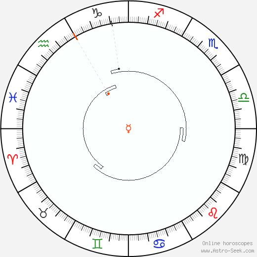 Mercurio Retrograde Astro Calendar 2029