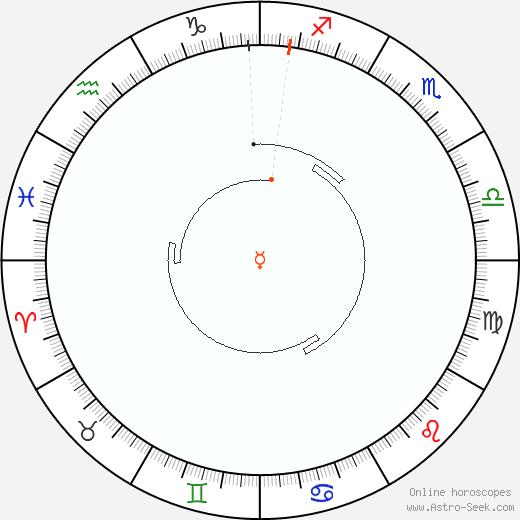 Mercurio Retrograde Astro Calendar 2032