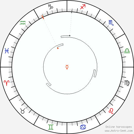 Mercurio Retrograde Astro Calendar 2036